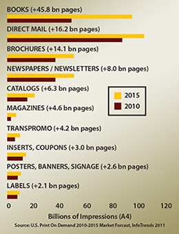 Growth of Print on Demand